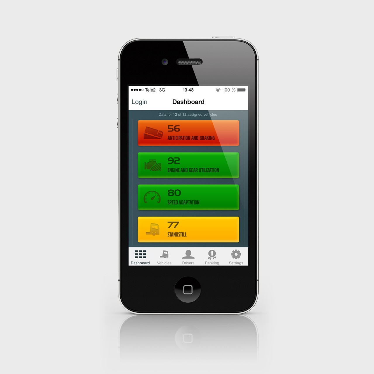 Dashboard-Übersicht zeigt Performance